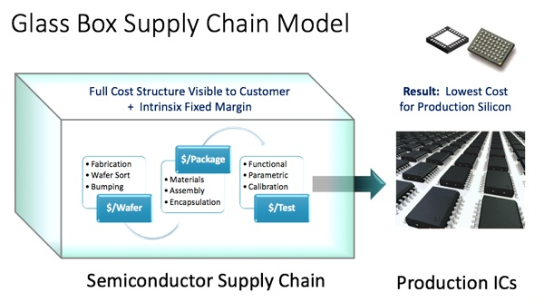 glass box semiconductor supply chain model