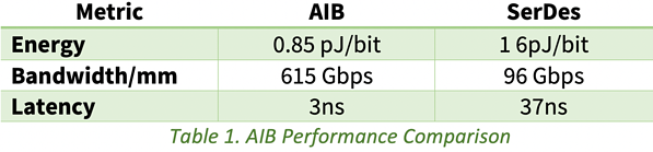 AIP-Performance-Comparison