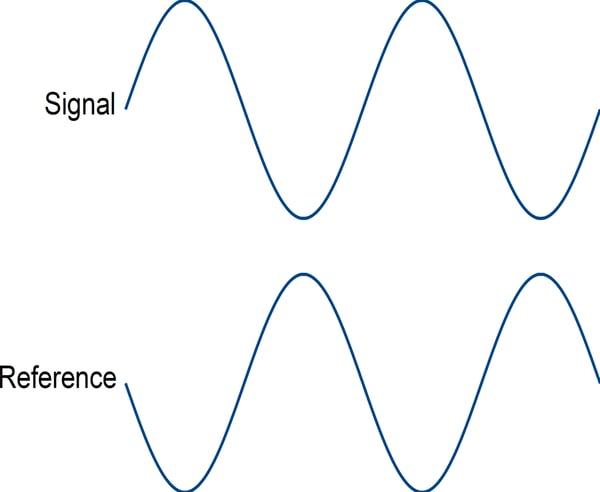Balanced-Signals