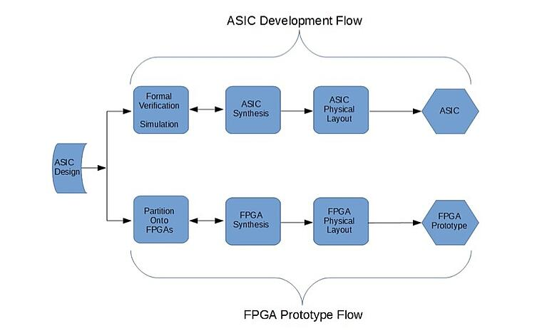 FPGA Prototyping for ASIC Emulation
