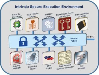 Intrinsix Secure Execution Environment