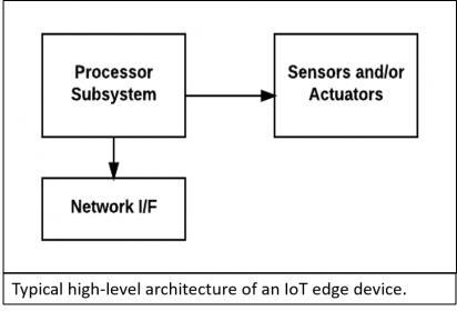 IoT Edge Device