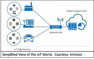 IoT view of the world