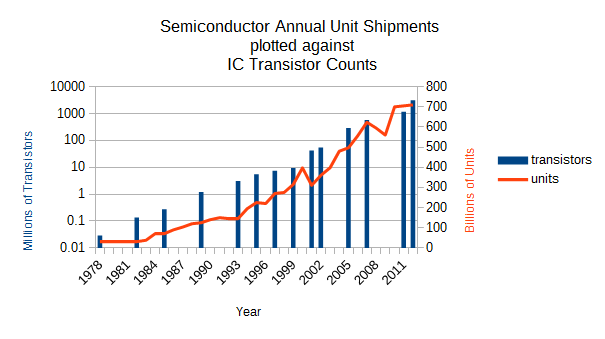 Moores Law versus Semiconductor  Shipments