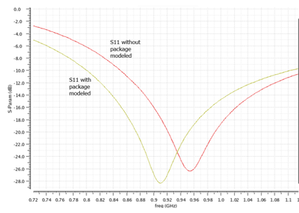 S11 with and without a model of the IC package