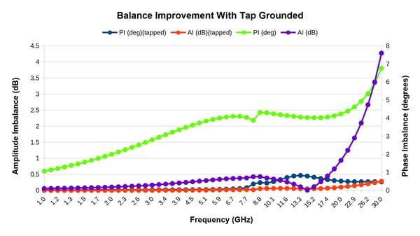 Tapped_X_KuBand_Imbalance