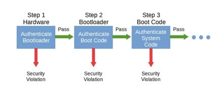 bootloader volnerability in IoT devices