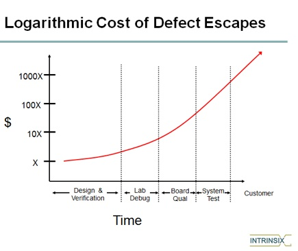 logorithmic-cost-of-semiconductor-defect-escapes.jpg