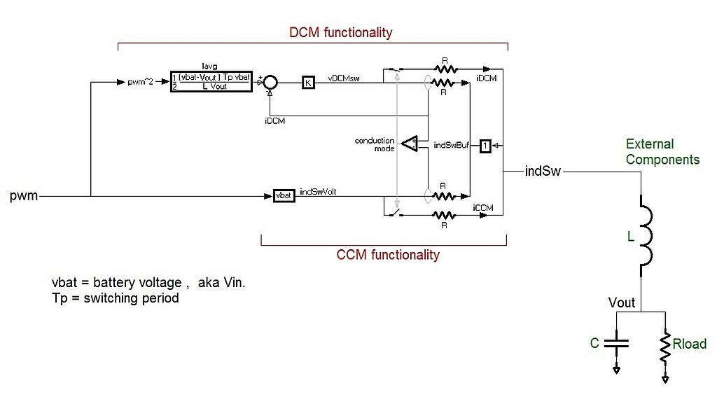 Modeling Strategies for a Buck DC-DC Converter