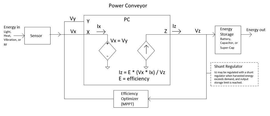 power conveyor for energy harvesting
