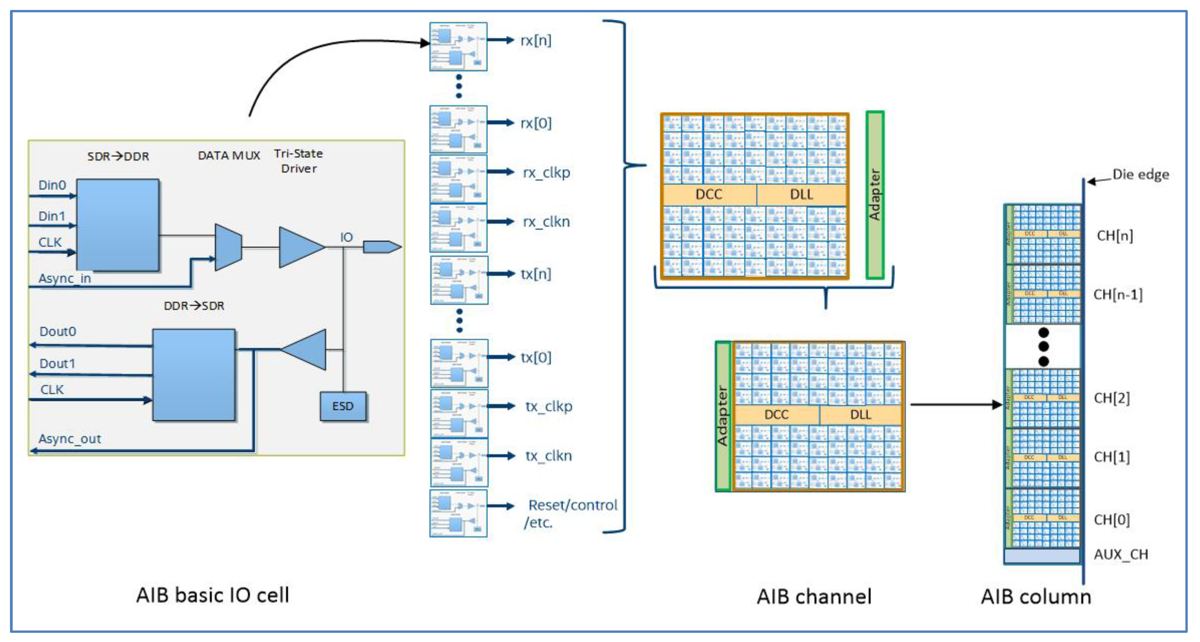 AIB-IO-Cell-Channel-Architecture