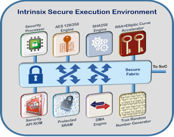 intrinsix secure execution environment