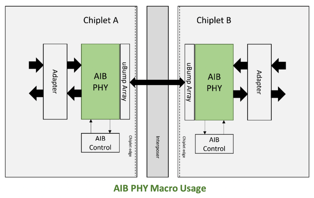 Semiconductor IP Platforms for Digital, Mixed-Signal and RF