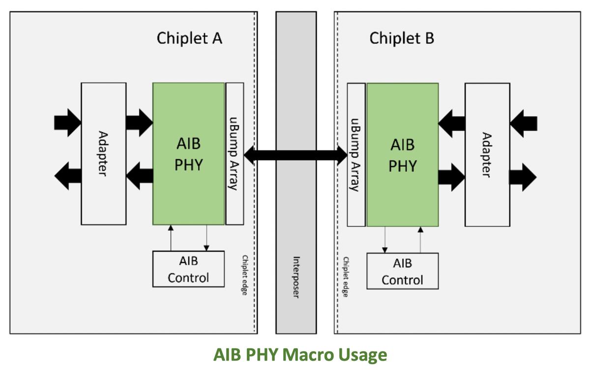 aib-phy-macro-usage