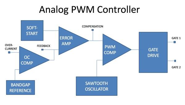 Pulse Width Modulation Regulator IP