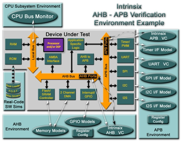 Intrinsix ahb -apb verification environment example
