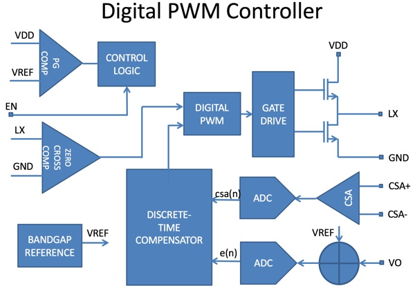 Digital PWM Controller