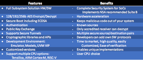 cryptographic IP core