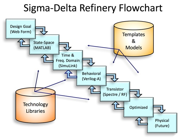 sigma delta refinery flow chart