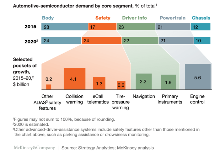 automotive semiconductor demand by core segment