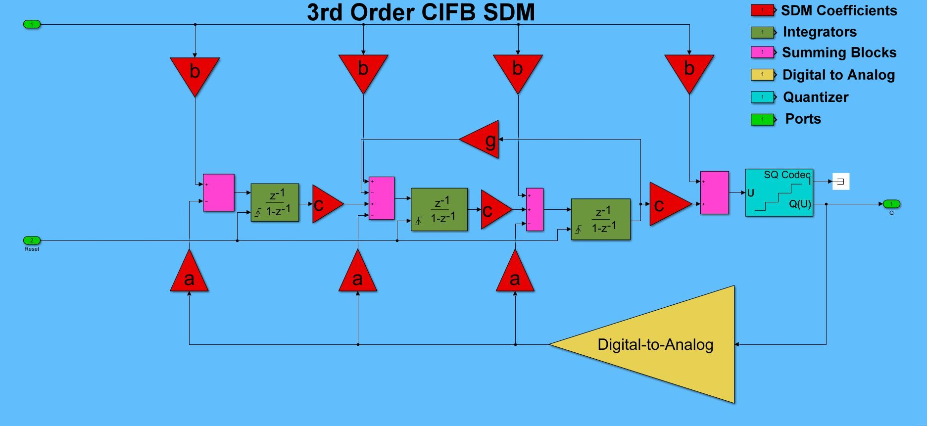 SDM Data Converter Architecture Considerations for Custom IC Designs